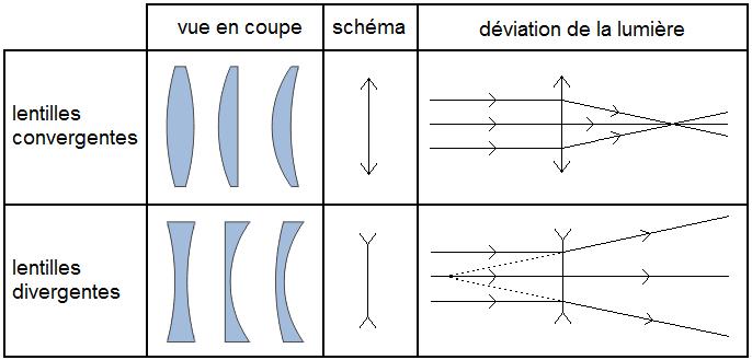 Optique g om trique fiches livementor for Miroir divergent