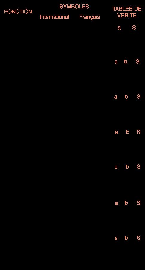 Manipulation de l 39 information en binaire fiches livementor for Porte logique