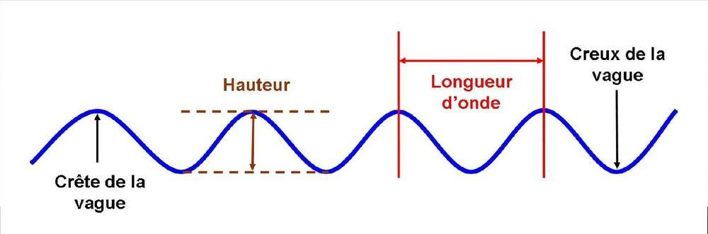 Ondes et particules fiches livementor - Cercle chromatique longueur d onde ...