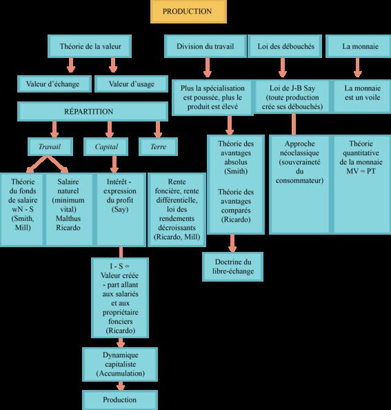 Schéma de la production et de la répartition chez les classiques