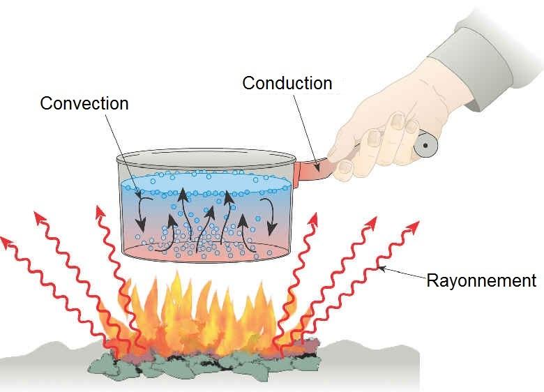 Energie et transfer t thermique par conduction